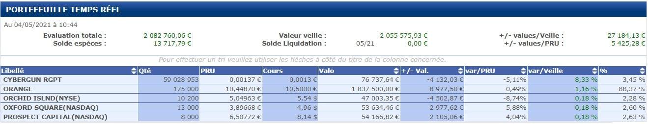 Évaluation portefeuille bourse 4 Mai 2021